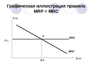 Графическая иллюстрация правила MRP = MRC