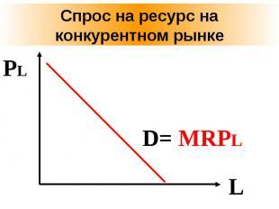 Спрос на ресурс на конкурентном рынке