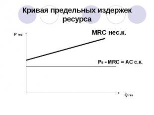 Кривая предельных издержек ресурса