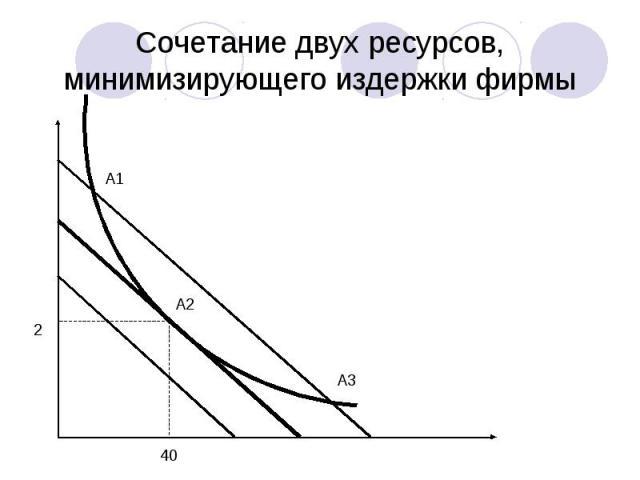 Сочетание двух ресурсов, минимизирующего издержки фирмы