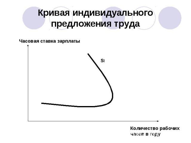 Кривая индивидуального предложения труда