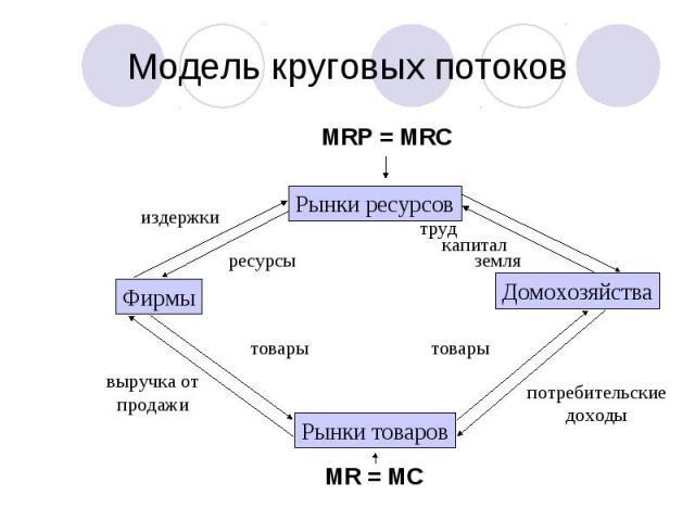 Модель круговых потоков