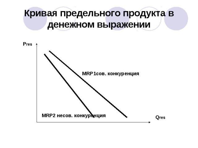 Кривая предельного продукта в денежном выражении