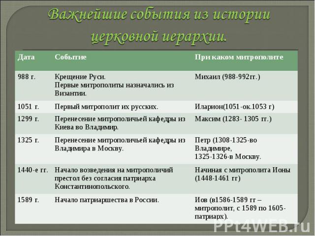 Важнейшие события из истории церковной иерархии. Важнейшие события из истории церковной иерархии.