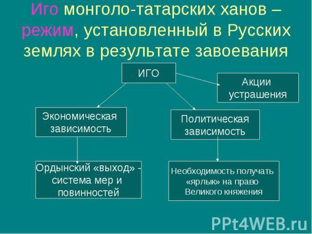 Иго монголо-татарских ханов – режим, установленный в Русских землях в результате завоевания