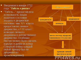 """Введенная в январе 1722 года """"Табель о рангах"""" Введенная в январе 1722"""