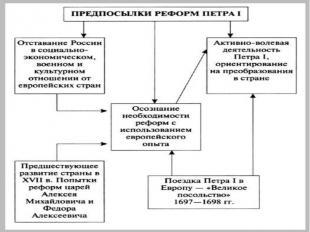 Россия, как и другие страны Европы XVII века, встала на путь модернизации.Начало