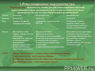 5.Революционное народничество. Народничество – политическое течение русской ради