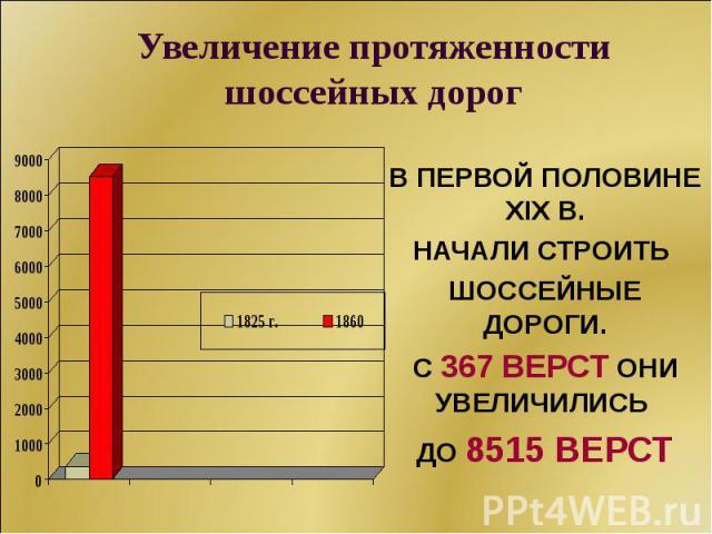 В ПЕРВОЙ ПОЛОВИНЕ XIX В. НАЧАЛИ СТРОИТЬ ШОССЕЙНЫЕ ДОРОГИ. С 367 ВЕРСТ ОНИ УВЕЛИЧИЛИСЬ ДО 8515 ВЕРСТ