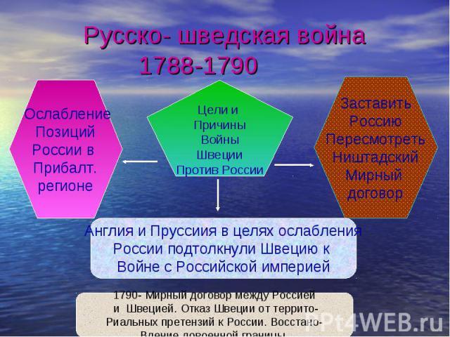 Русско- шведская война 1788-1790