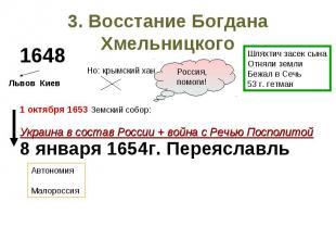 3. Восстание Богдана Хмельницкого