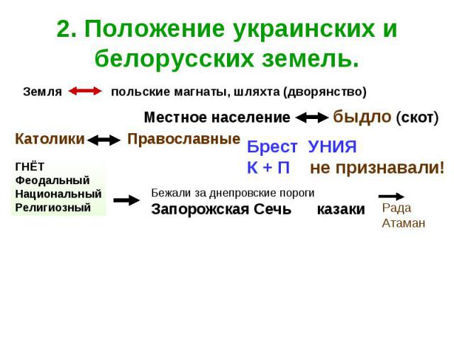 2. Положение украинских и белорусских земель.