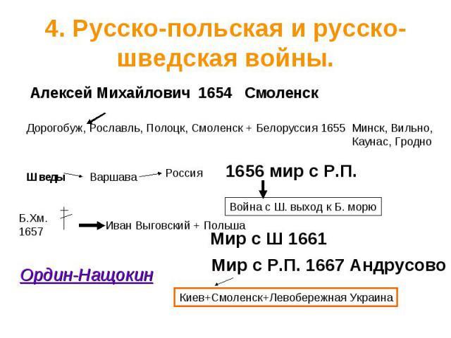 4. Русско-польская и русско-шведская войны.
