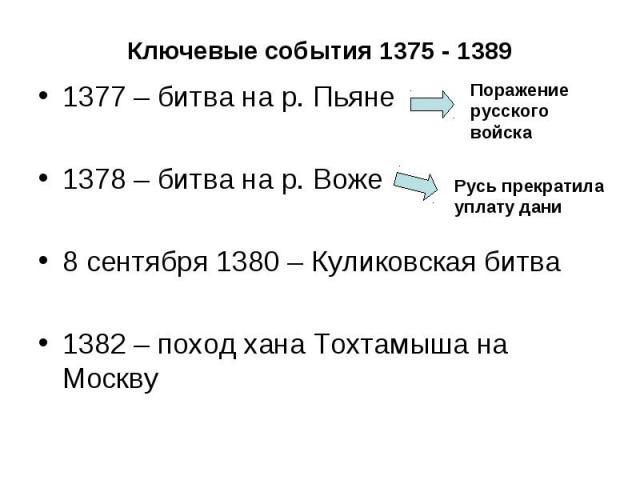 Ключевые события 1375 - 1389 1377 – битва на р. Пьяне 1378 – битва на р. Воже 8 сентября 1380 – Куликовская битва 1382 – поход хана Тохтамыша на Москву