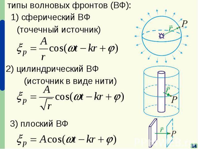 типы волновых фронтов (ВФ):