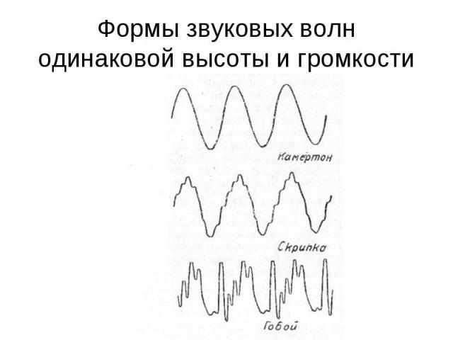 Формы звуковых волн одинаковой высоты и громкости