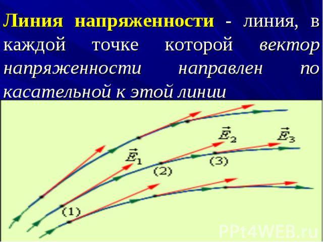Линия напряженности - линия, в каждой точке которой вектор напряженности направлен по касательной к этой линии Линия напряженности - линия, в каждой точке которой вектор напряженности направлен по касательной к этой линии
