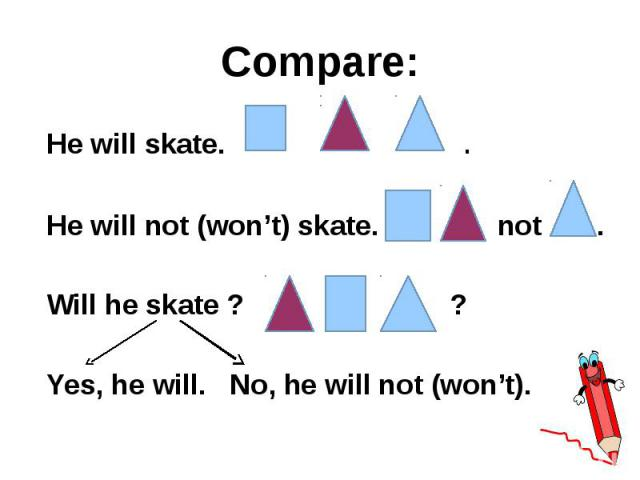 Compare: He will skate. . He will not (won't) skate. not . Will he skate ? ? Yes, he will. No, he will not (won't).