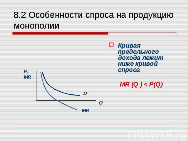 Кривая предельного дохода лежит ниже кривой спроса МR (Q ) < P(Q)