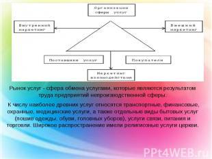 Рынок услуг - сфера обмена услугами, которые являются результатом труда предприя