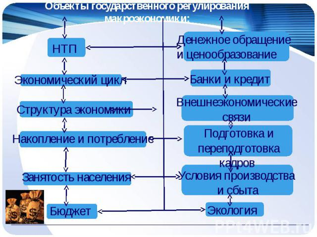 Объекты государственного регулирования макроэкономики: