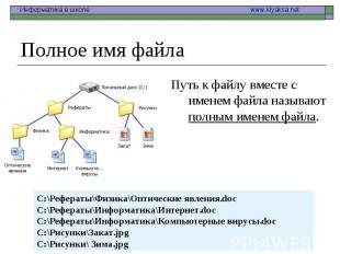 Путь к файлу вместе с именем файла называют полным именем файла. Путь к файлу вм