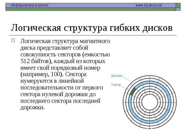 Логическая структура магнитного диска представляет собой совокупность секторов (емкостью 512 байтов), каждый из которых имеет свой порядковый номер (например, 100). Сектора нумеруются в линейной последовательности от первого сектора нулевой дорожки …