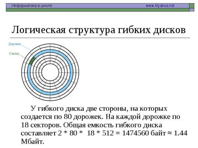 У гибкого диска две стороны, на которых создается по 80 дорожек. На каждой дорожке по 18 секторов. Общая емкость гибкого диска составляет 2 * 80 * 18 * 512 = 1474560 байт ≈ 1.44 Мбайт. У гибкого диска две стороны, на которых создается по 80 дорожек.…
