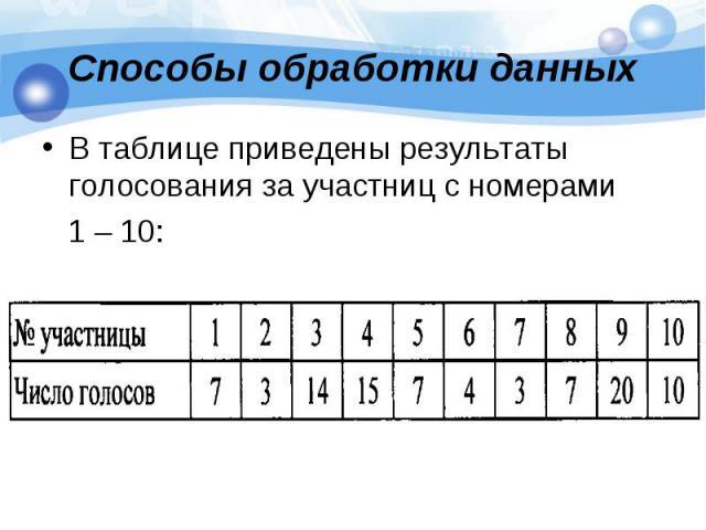 Способы обработки данных В таблице приведены результаты голосования за участниц с номерами 1 – 10: