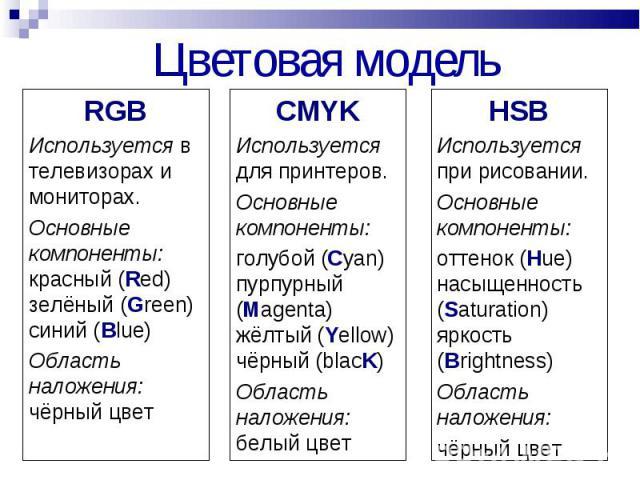 RGB RGB Используется в телевизорах и мониторах. Основные компоненты: красный (Red) зелёный (Green) синий (Blue) Область наложения: чёрный цвет