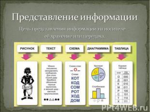 Цель представления информации на носителе – Цель представления информации на нос