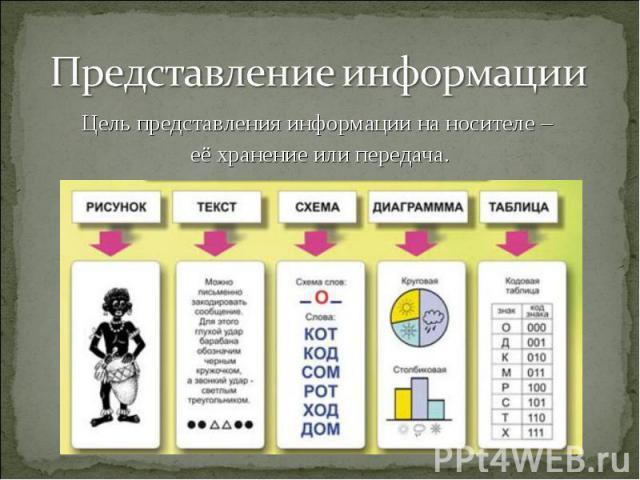 Цель представления информации на носителе – Цель представления информации на носителе – её хранение или передача.