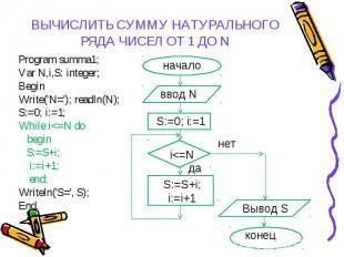 Program summa1; Program summa1; Var N,i,S: integer; Begin Write('N='); readln(N)