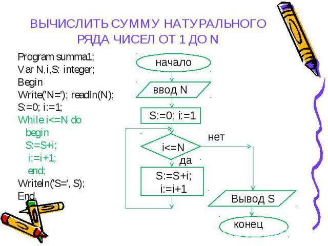 Program summa1; Program summa1; Var N,i,S: integer; Begin Write('N='); readln(N); S:=0; i:=1; While i<=N do begin S:=S+i; i:=i+1; end; Writeln('S=', S); End.