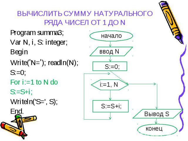 Program summa3; Program summa3; Var N, i, S: integer; Begin Write('N='); readln(N); S:=0; For i:=1 to N do S:=S+i; Writeln('S=', S); End.