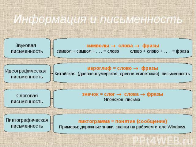 Информация и письменность