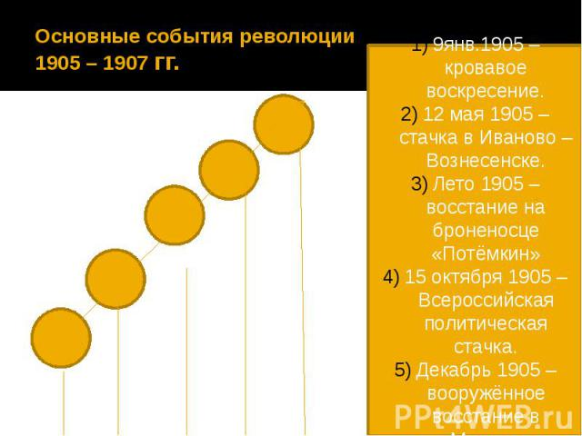 Основные события революции 1905 – 1907 гг.