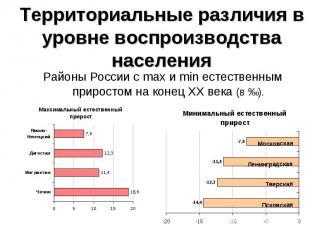 Районы России с max и min естественным приростом на конец ХХ века (в ‰). Районы