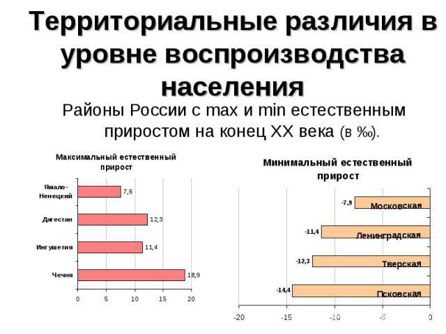 Районы России с max и min естественным приростом на конец ХХ века (в ‰). Районы России с max и min естественным приростом на конец ХХ века (в ‰).