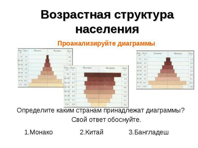 Проанализируйте диаграммы Проанализируйте диаграммы Определите каким странам принадлежат диаграммы? Свой ответ обоснуйте. 1.Монако 2.Китай 3.Бангладеш
