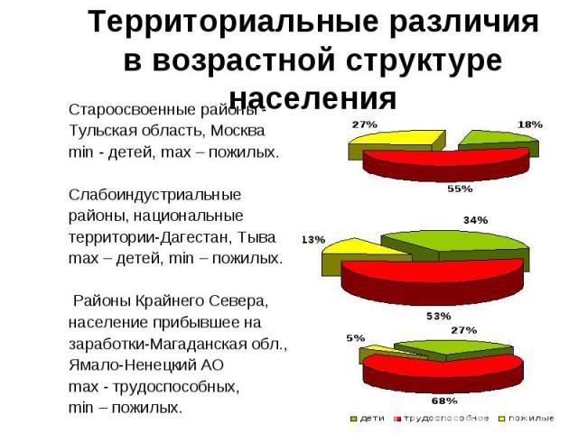 Староосвоенные районы - Староосвоенные районы - Тульская область, Москва min - детей, max – пожилых. Слабоиндустриальные районы, национальные территории-Дагестан, Тыва max – детей, min – пожилых. Районы Крайнего Севера, население прибывшее на зарабо…