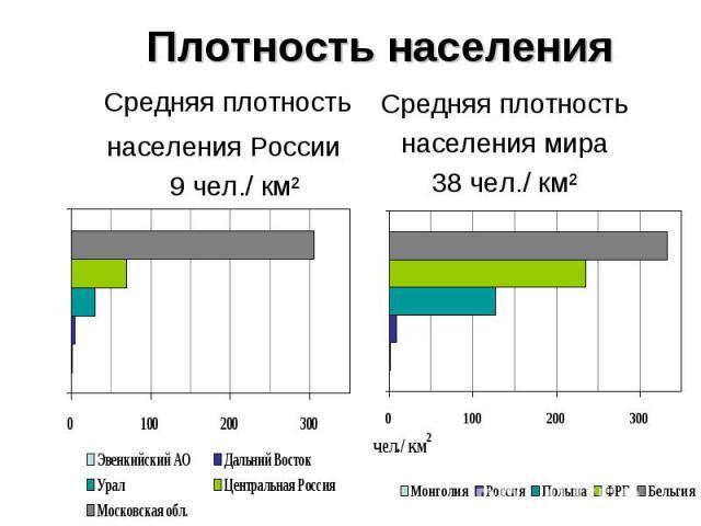 Средняя плотность Средняя плотность населения России 9 чел./ км²