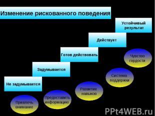 Презентация на тему профилактика вич спид