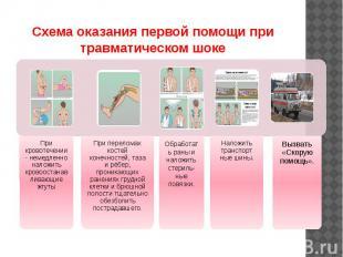 Схема оказания первой помощи при травматическом шоке