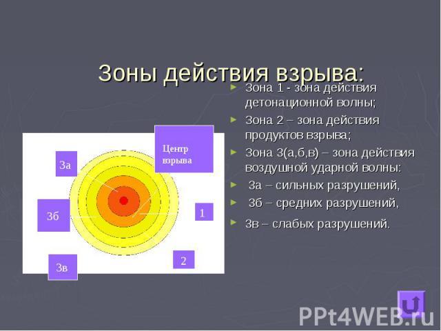 Зона 1 - зона действия детонационной волны; Зона 1 - зона действия детонационной волны; Зона 2 – зона действия продуктов взрыва; Зона 3(а,б,в) – зона действия воздушной ударной волны: 3а – сильных разрушений, 3б – средних разрушений, 3в – слабых раз…