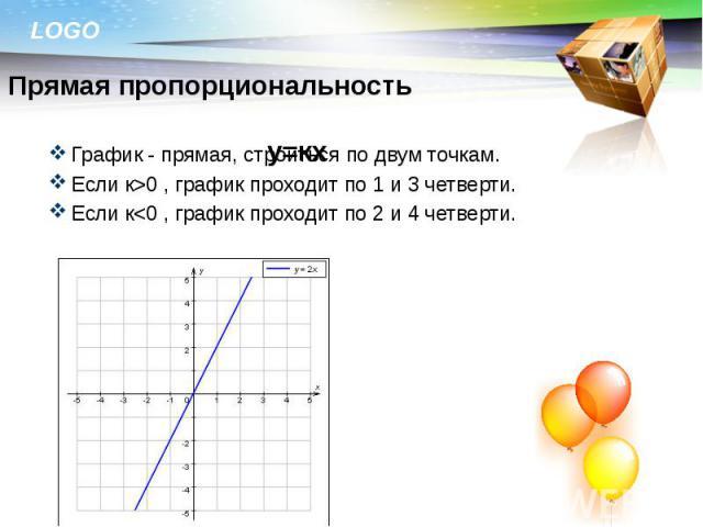 График - прямая, строиться по двум точкам. График - прямая, строиться по двум точкам. Если к>0 , график проходит по 1 и 3 четверти. Если к<0 , график проходит по 2 и 4 четверти.