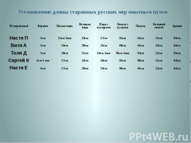 Установление длины старинных русских мер опытным путем