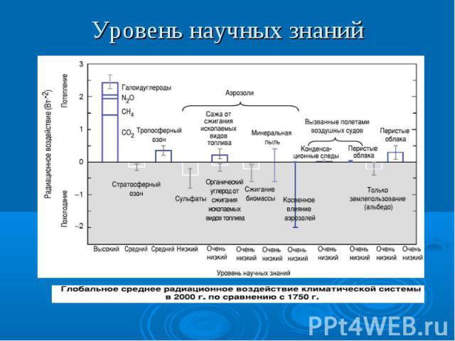 Уровень научных знаний