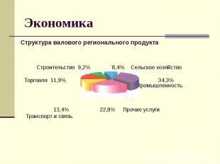 Экономика Строительство 9,2% 8,4% Сельское хозяйство Торговля 11,9% 34,3% Промыш