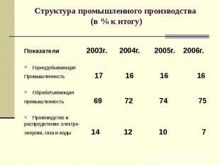 Структура промышленного производства (в % к итогу) Показатели 2003г. 2004г. 2005